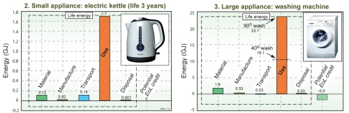 SMALL APPLIANCE Electric kettle - audit & LARGE APPLIANCE Washing machine - audit