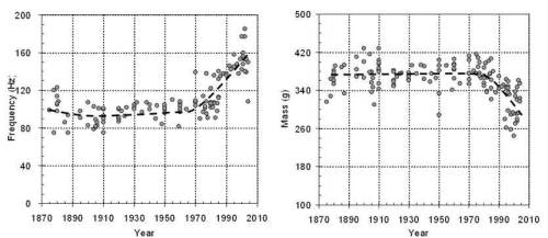 Figure 4. Changes in frequency (stiffness) and mass of tennis rackets since the 1970's. Images from Haake et al. (2007).