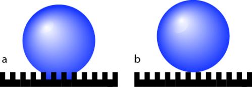 Dynamic wettability: (a) Wenzel state; (b) Cassie state